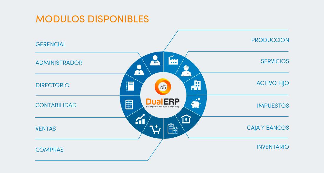 modulos ERP(Enterprice Resource Planning)
